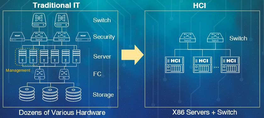 HyperConvergence Solutions (HCI)