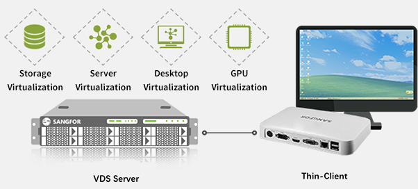 Sangfor aDesk VDI – A Virtual Desktop Infrastructure Solution