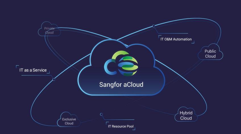 aCloud – Enterprise Cloud Services