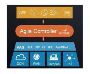 Agile Controller-DCN