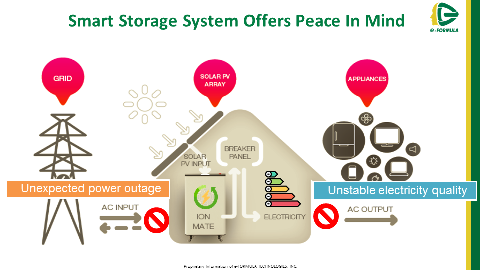 According to Trend Force forecast,the global energy storage market is estimated to reach USD $35 billion in 2020.